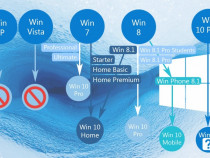 Instalez sistem operare windows 7,8,10